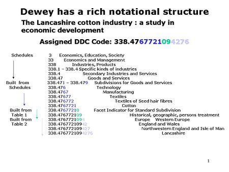 essays dewey decimal system